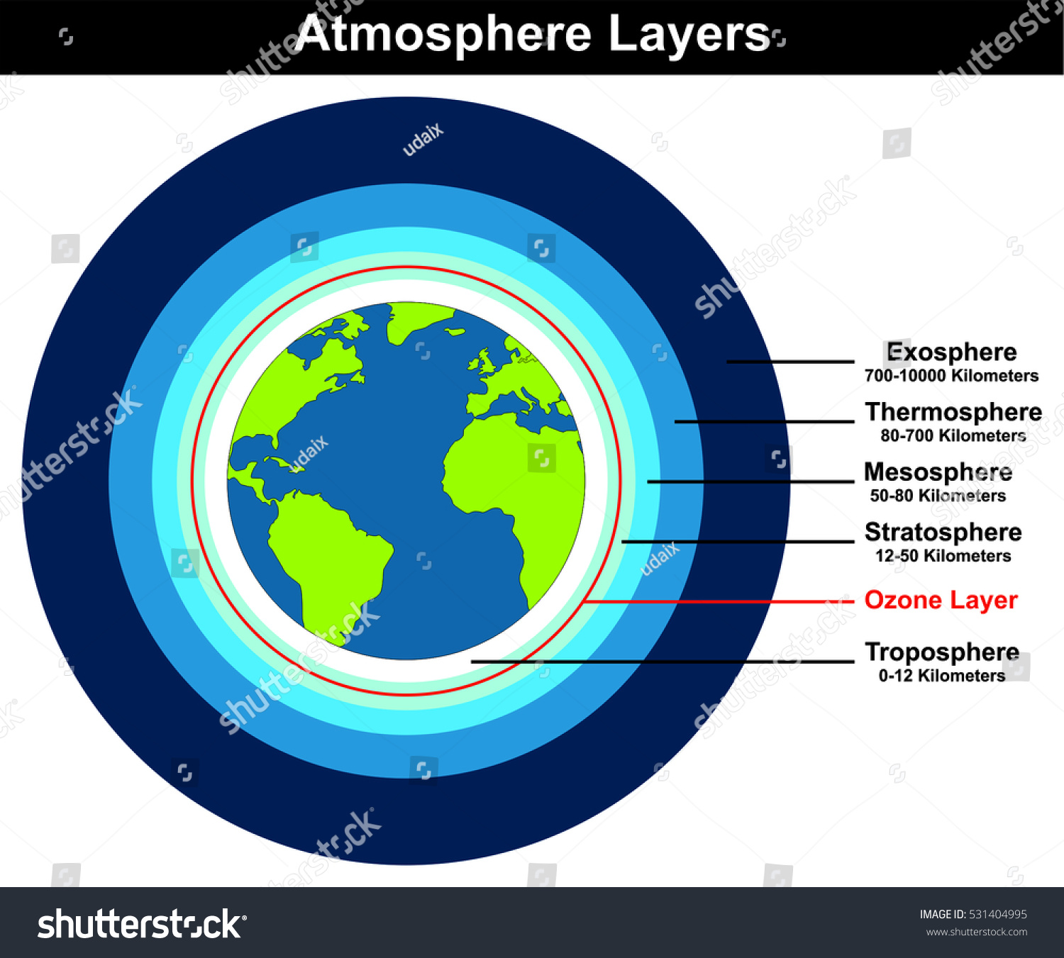 Vector Atmosphere Layers Structure Earth Globe Stock