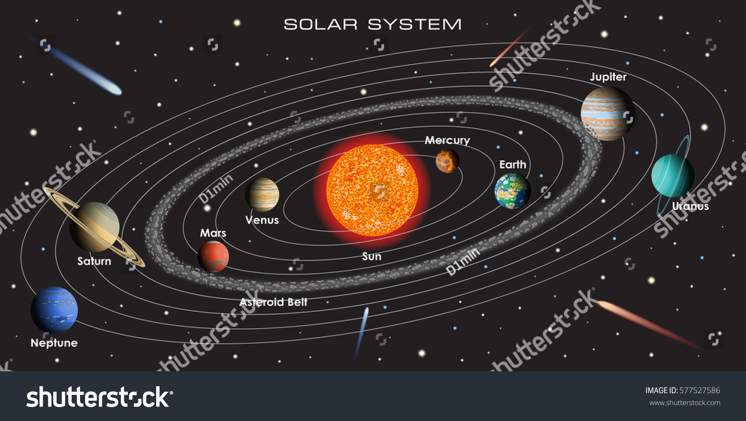 And Order Planets Asteroid Solar System Belt