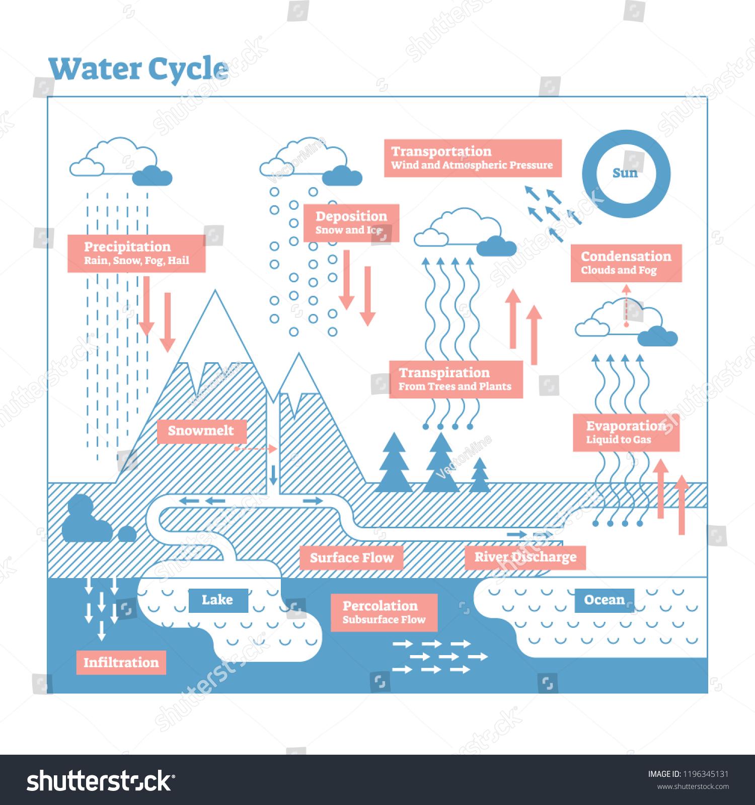 Evaporation Diagram