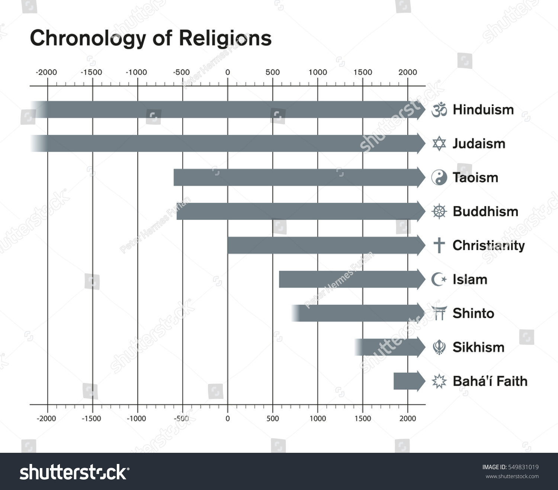 World Religion Chart