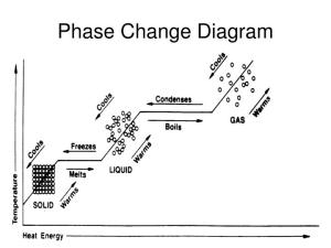 PPT  States of Matter Phase Change PowerPoint