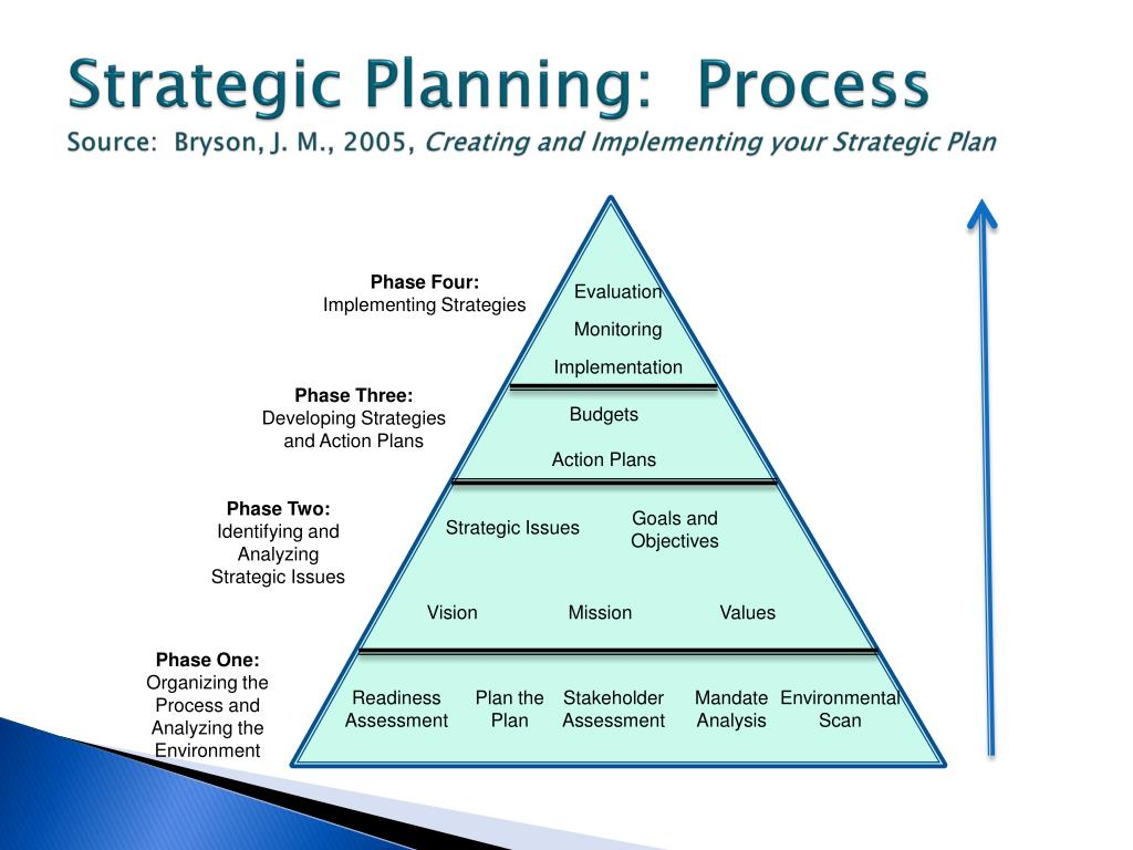 Strategic Planning Process Worksheet