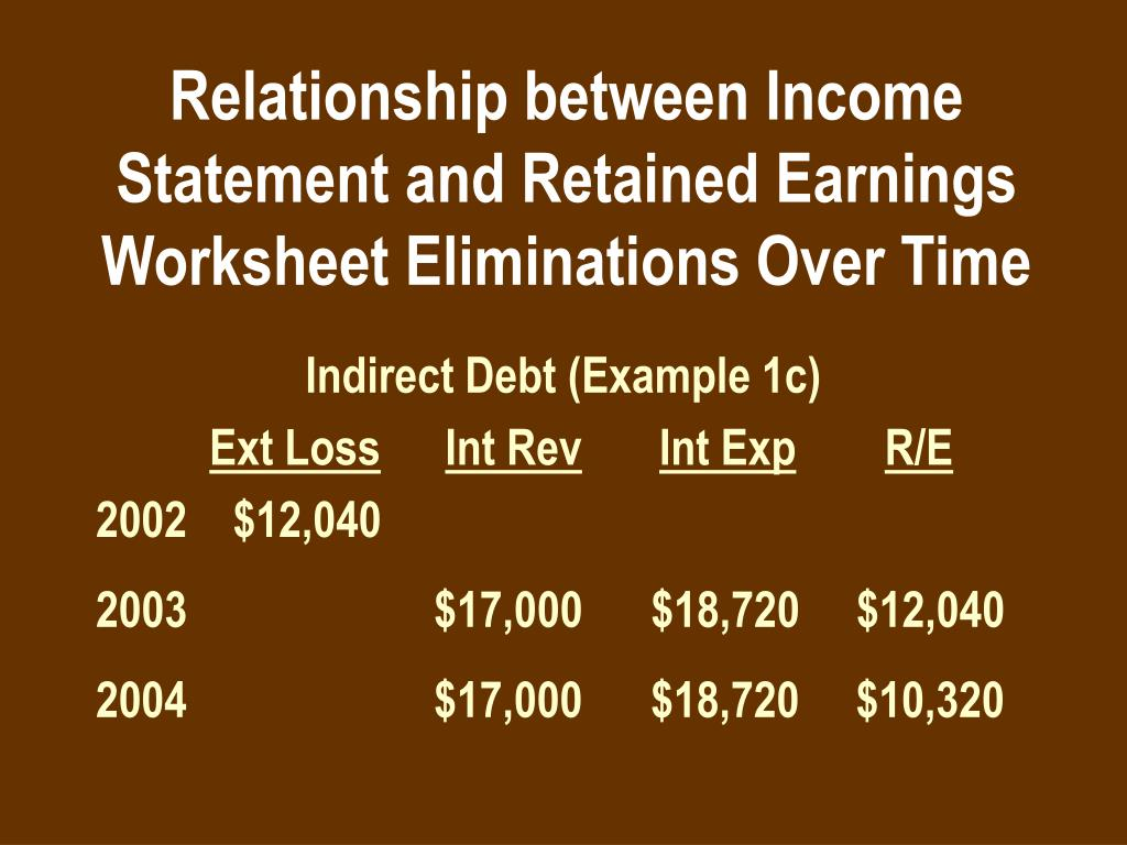 What Is The Relationship Between Total Revenue Profit