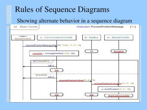PPT  UML Diagrams: Sequence Diagrams The Requirements