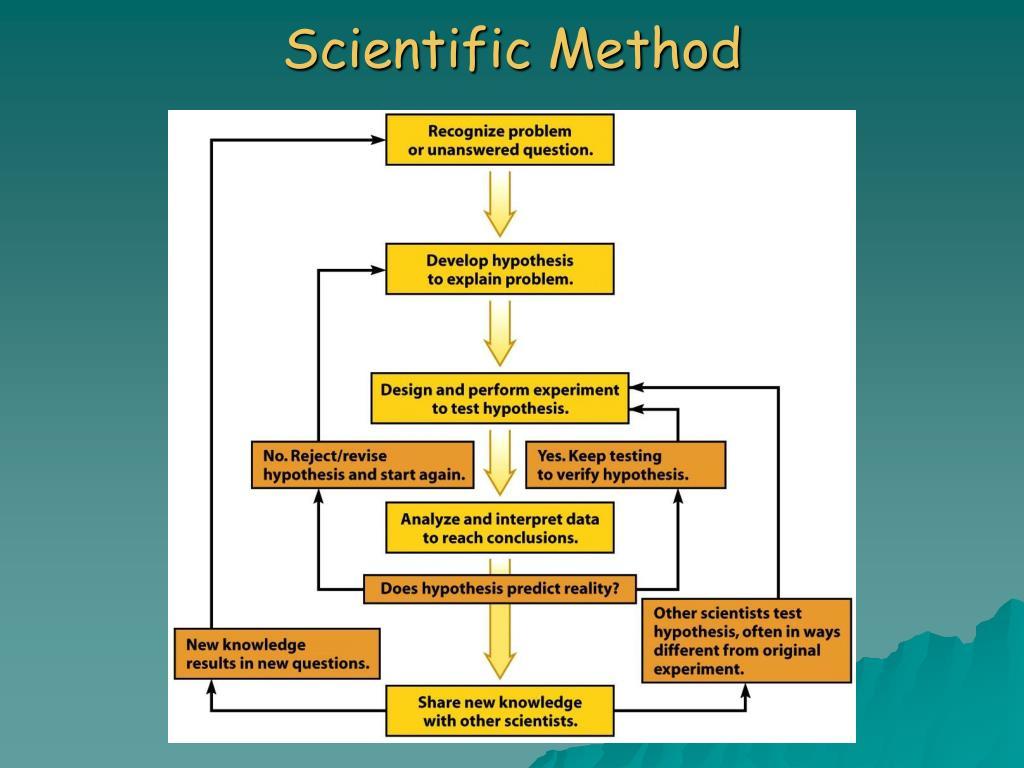 Scientific Method Pictures To Pin