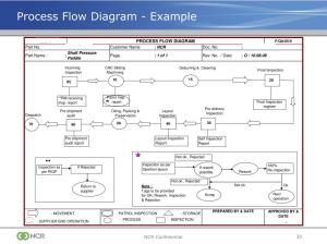 PPT  Production Part Approval Process (PPAP) PowerPoint