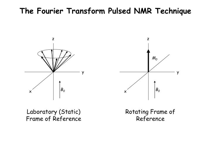 Rotating Frame Of Reference Nmr Ppt | Viewframes.org