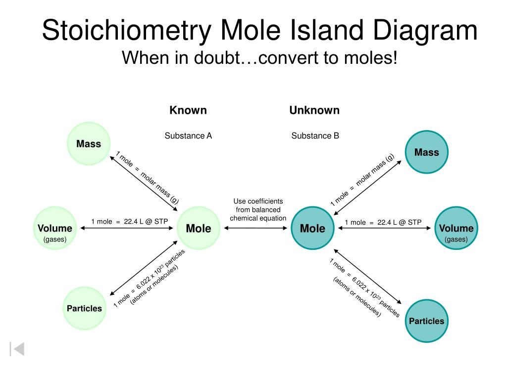 Mass To Mole Stoichiometry Worksheet With Answers