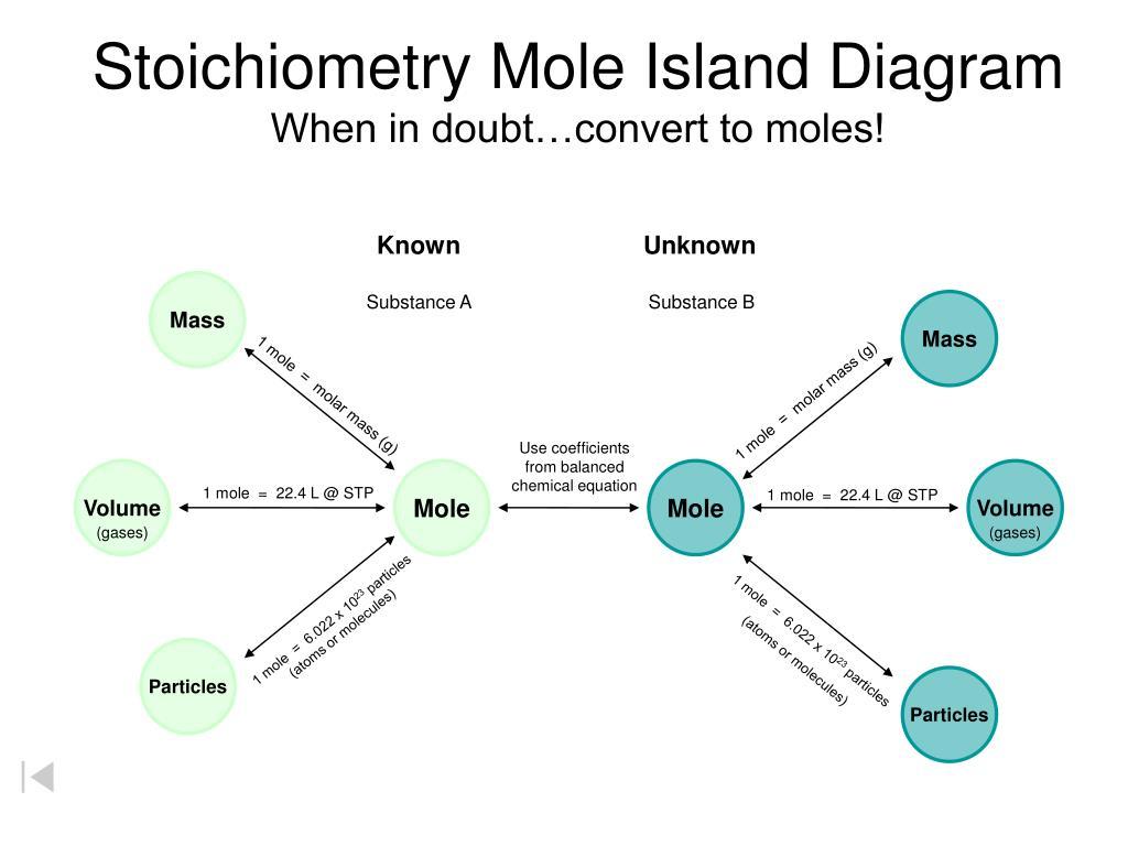 Mole To Mole Stoichiometry Steps