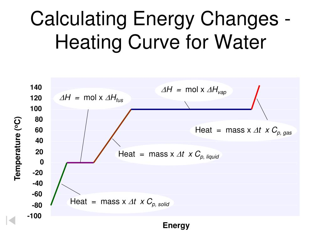 Calculating Energy Required To Heat Water