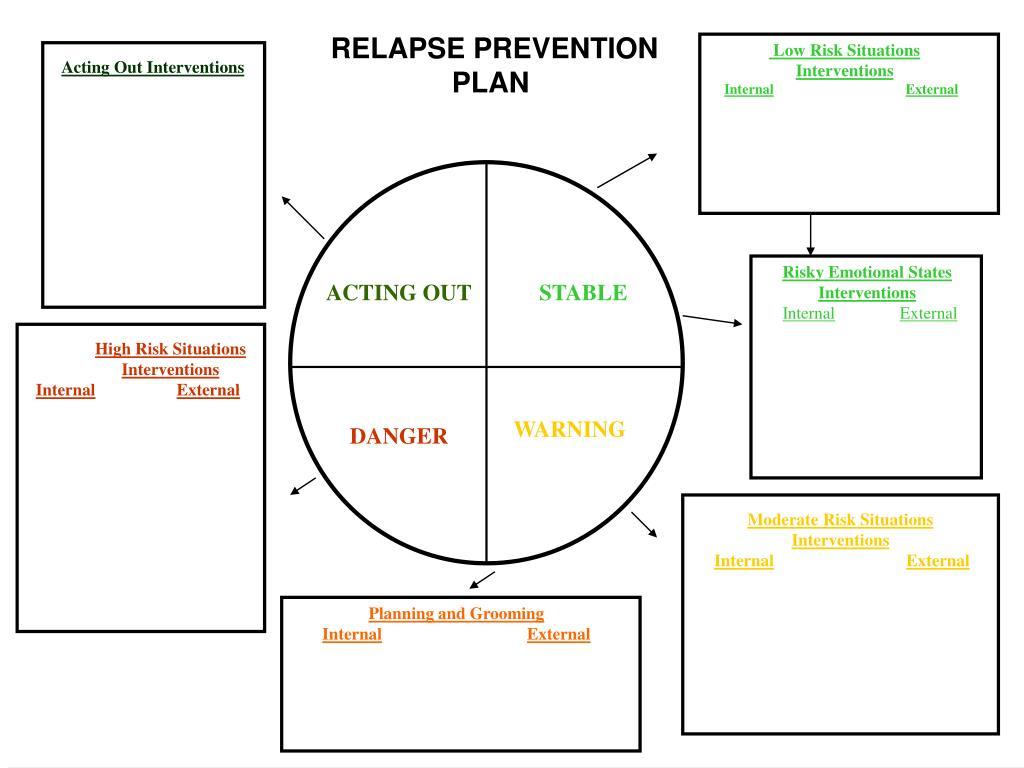 Depression Cycle Worksheet