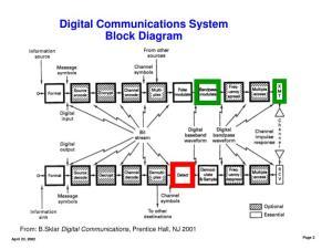 PPT  Digital Communications Basics Dan M Goebel 423