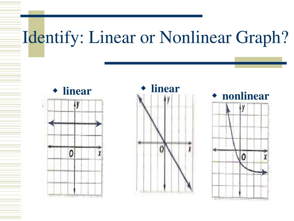 Graph Nonlinear Functions Worksheet Printable Worksheets And Activities For Teachers Parents Tutors And Homeschool Families