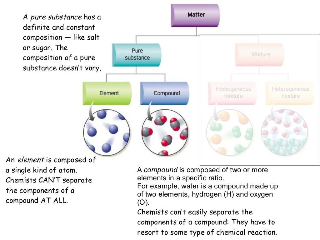 00 Pure Substances Vs Mixtures Presentation