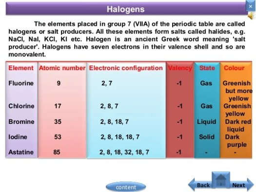 Periodic table group names 7 periodic diagrams science periodic table group names 7 diagrams science urtaz Choice Image