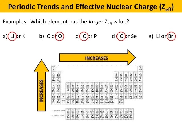 Nuclear charge across periodic table periodic diagrams science the periodic table lessons tes teach urtaz Choice Image