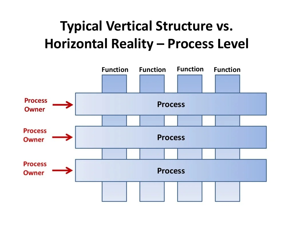 Processprocess Processfunctiontypical Vertical Structure