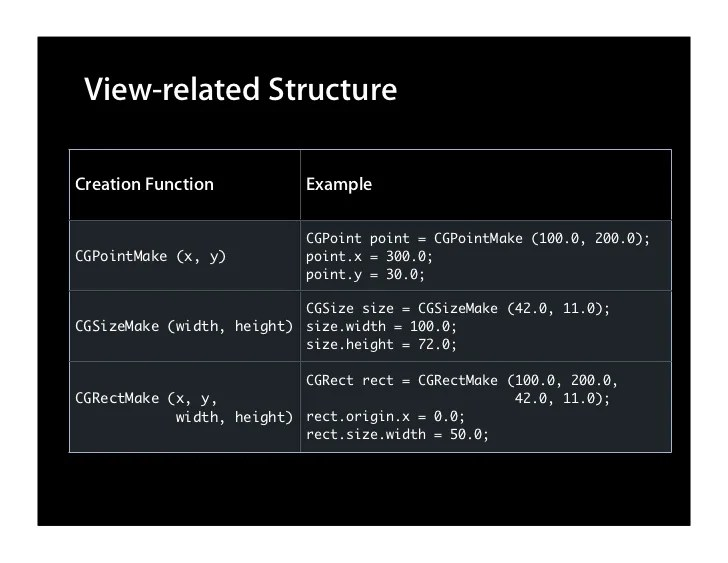 View-related Structure  Creation Function           Example                              CGPoint point = CGPointMake (100....