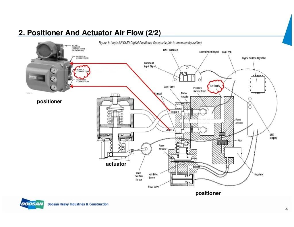 Control Valve Calibration | Wiring Diagram Database