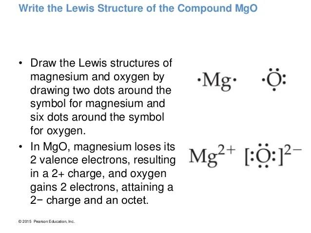 Magnesium Lewis Dot Diagram For 2