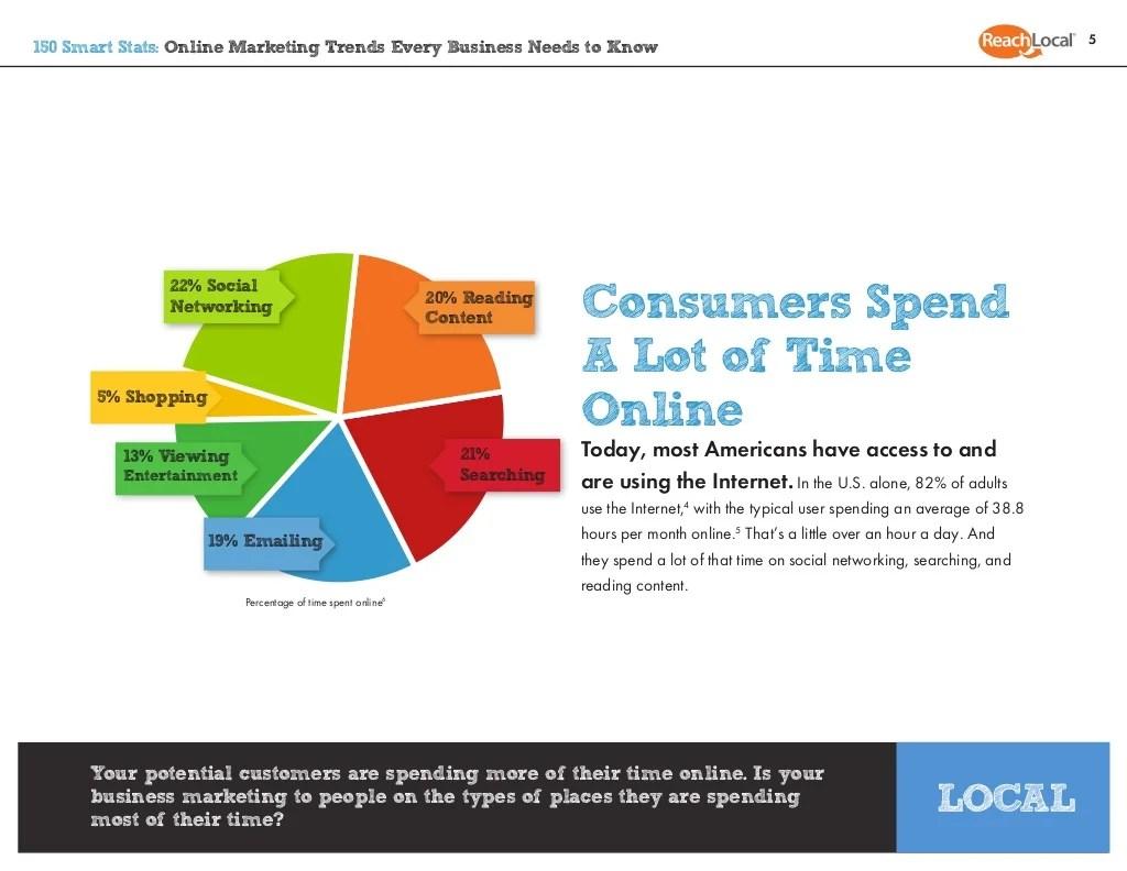 5150 Smart Stats Online Marketing