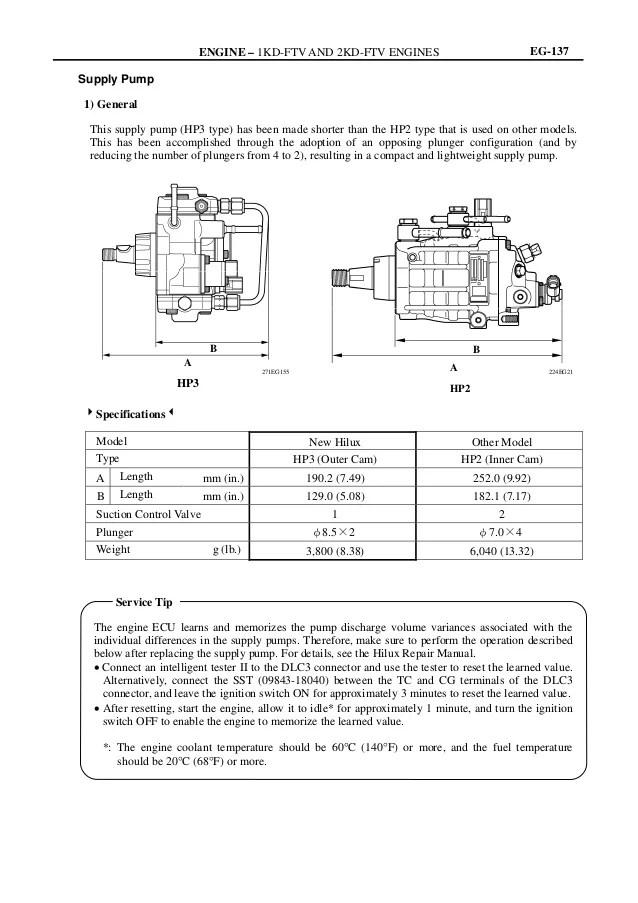 MANUAL ENGINE 12KDFTV TOYOTA SISTEMA COMNON RAIL