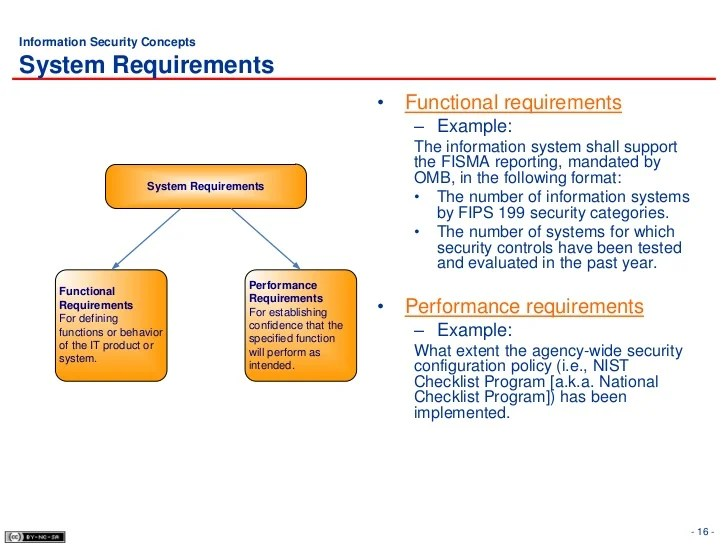 Application Security Checklist Nist