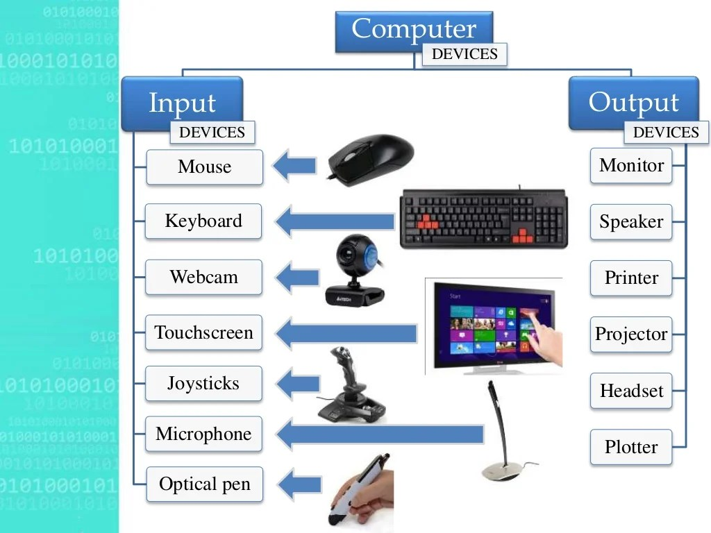 Different Computer Input And Output Devices