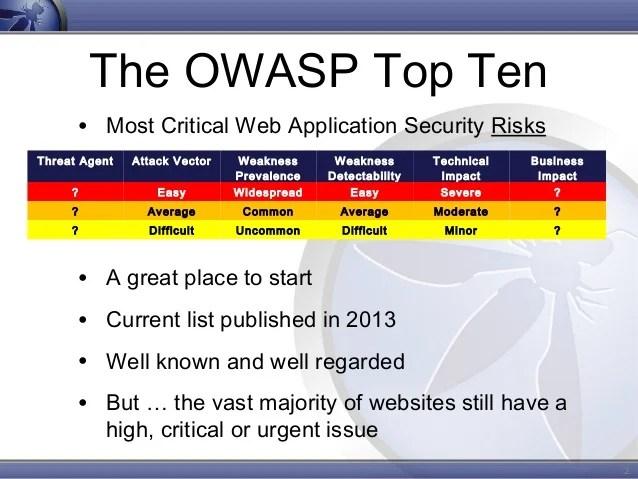 Zap Web Security