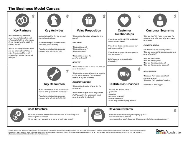 Business Canvas Model Template generation ppt images video – Business Model Canvas Template