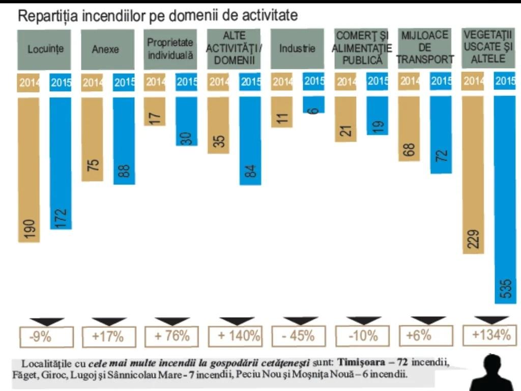 Activităţi de informare preventivă a populaţiei: Nr.crt D o m e n i u 2015 2014 1. Apărarea împotriva incendiilor Articole...
