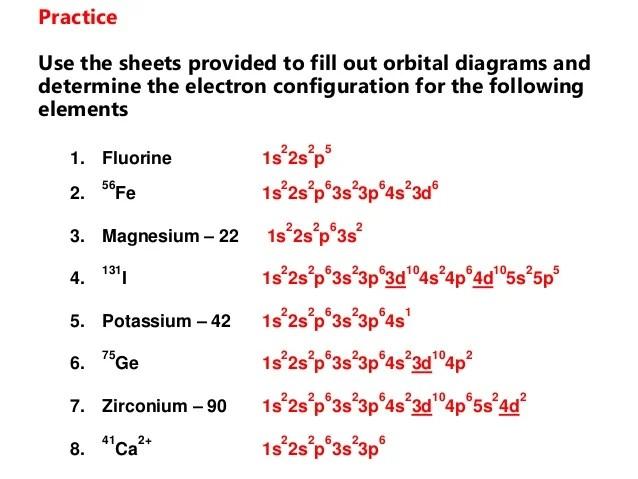 Copper Electrons Diagram