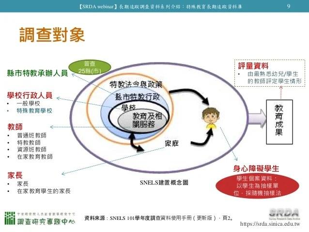 特殊教育長期追蹤資料庫(SNELS)
