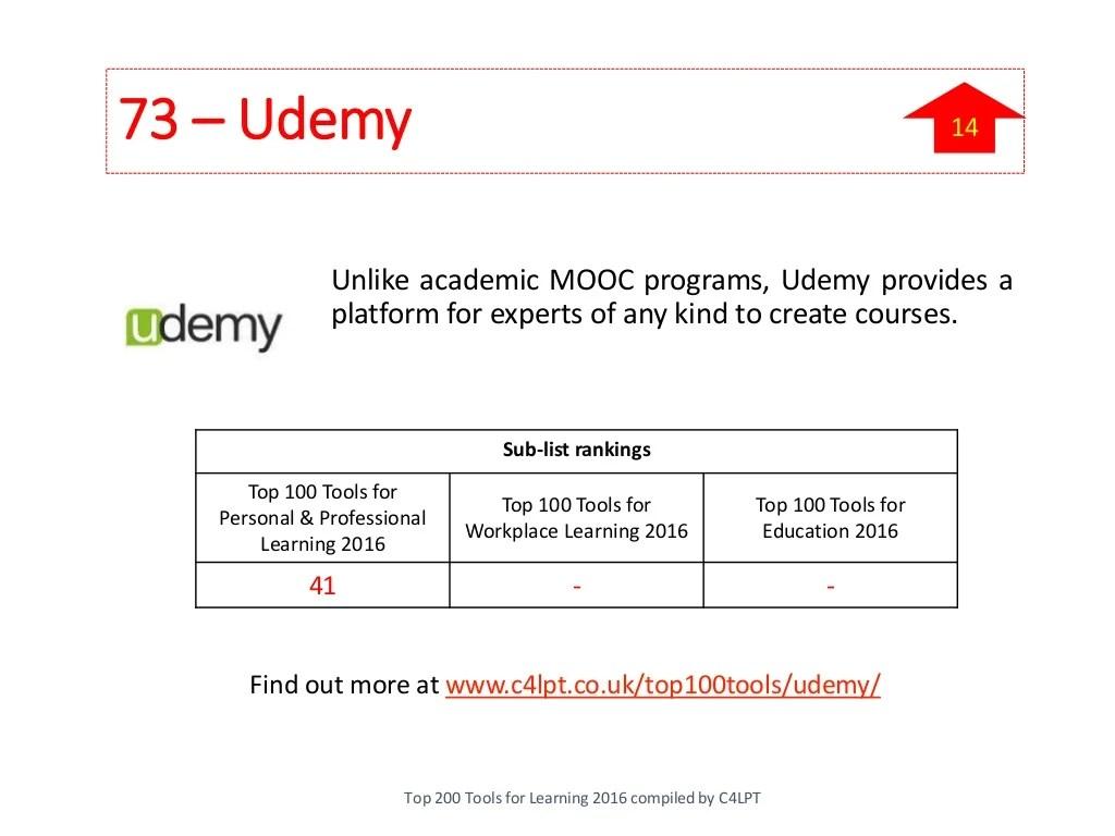 73 Udemy Unlike Academic