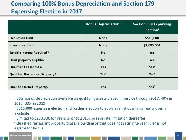 Section 179 Depreciation Qualifying Vehicle Autos Post