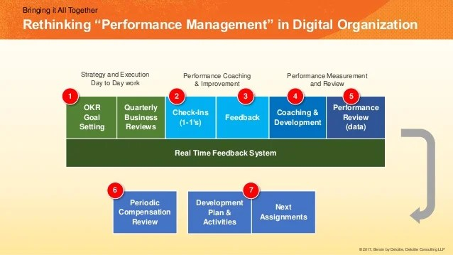 Rethinking Performance Management In Digital