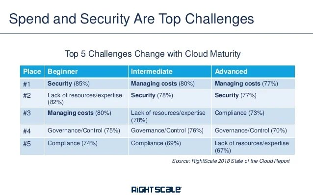 Image result for rightscale and highest risk state of the cloud compliance