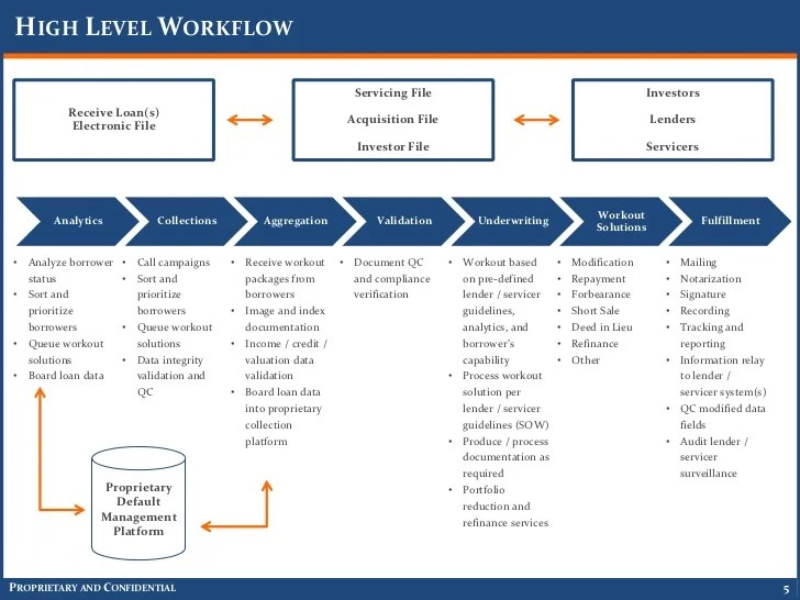 Image Result For Insurance Process Flow