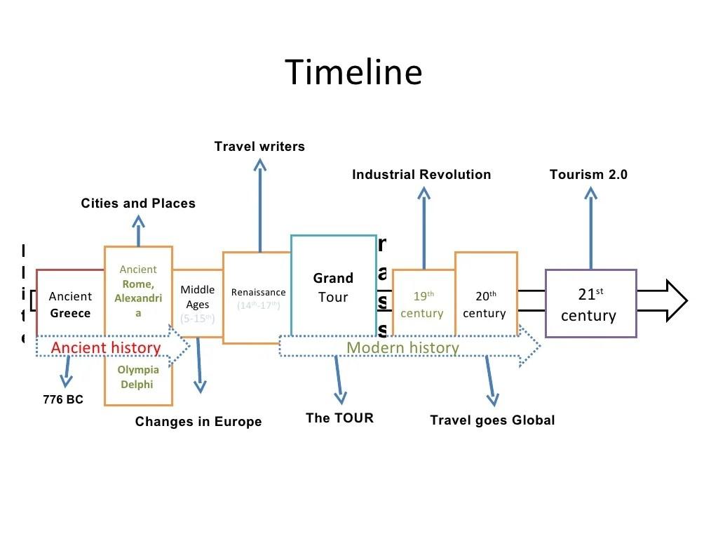 Timeline Ancient Greece Ancient Rome