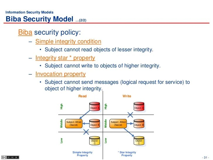 Information Security Policy Elements