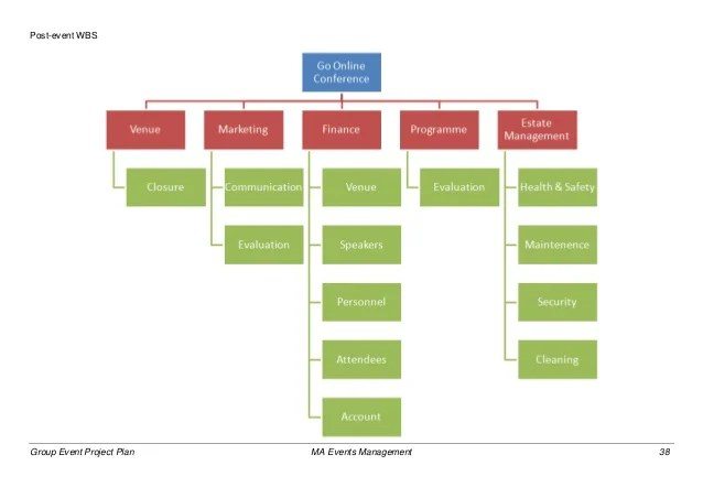 Event Security Management Plan