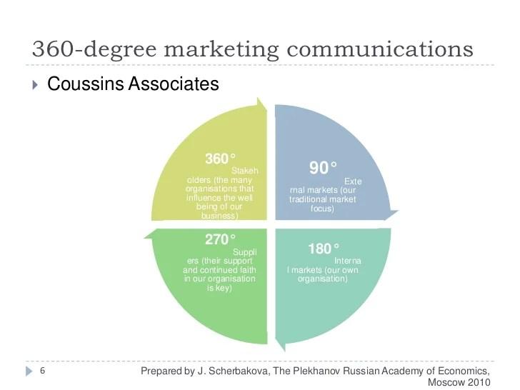 360 Degree Marketing Vs Integrated Marketing Communications