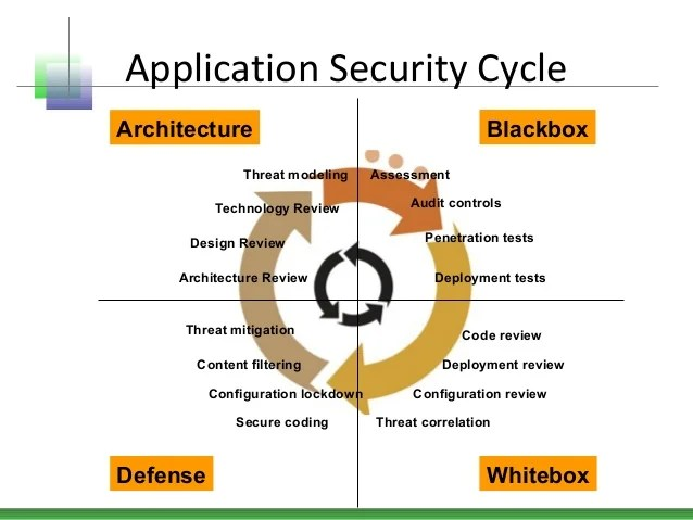 Web Application Security Testing Methodology