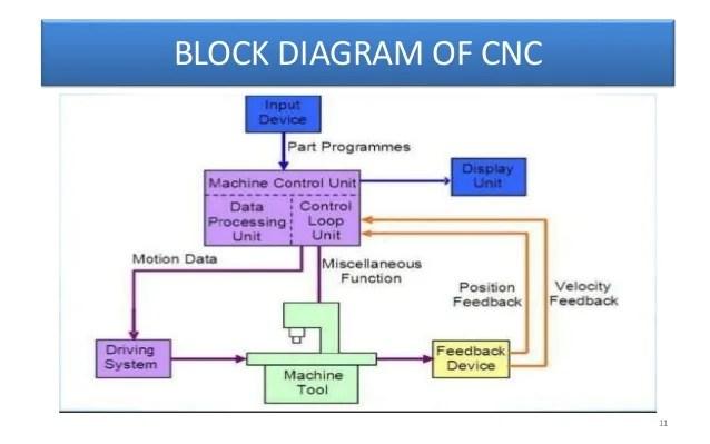 CNC(KAPIL)