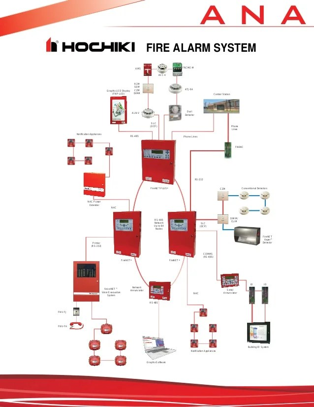 fire alarm system wiring diagram wiring diagram Addressable Fire Alarm System Wiring Diagram fire alarm system wiring diagram conventional addressable addressable fire alarm system wiring diagram