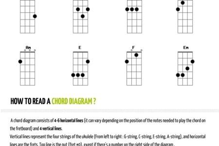 Dorable 6 String Ukulele Chord Chart Elaboration Beginner Guitar