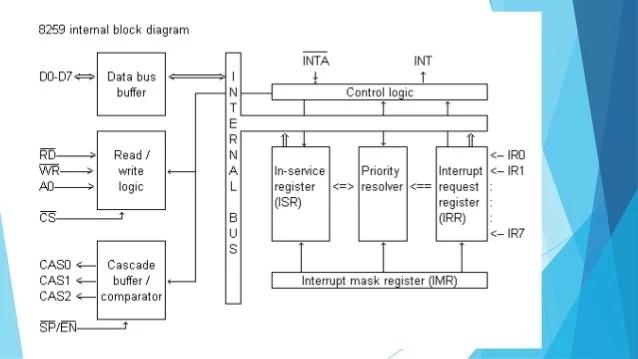 Intel 8259  Programmable Interrupt Controller