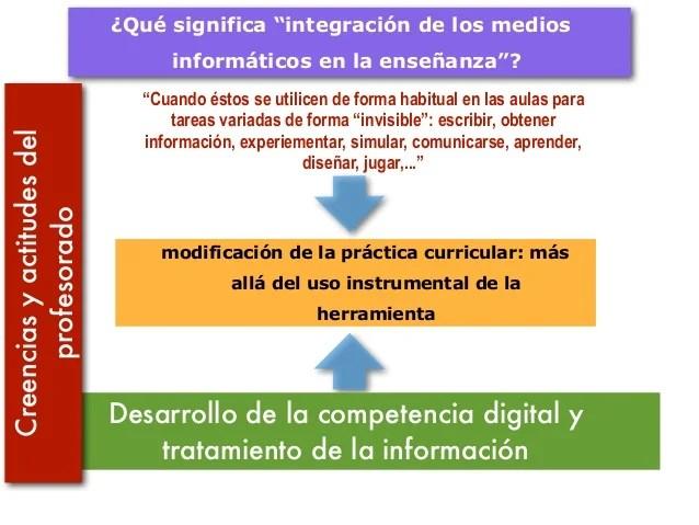 2-educacion-en-la-sociedad-de-la-informacin-35-638.jpg?cb=1416167002