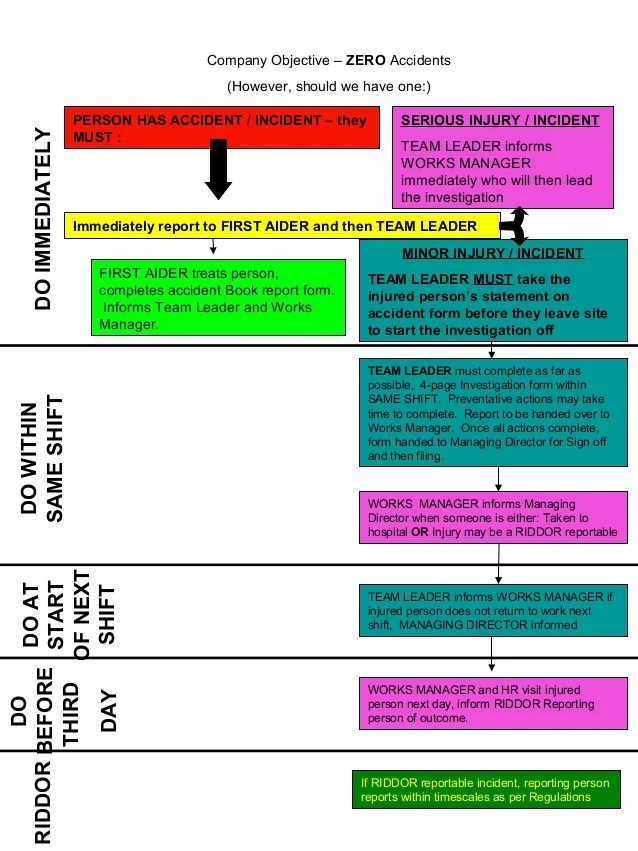 Accident Investigation Flow Chart