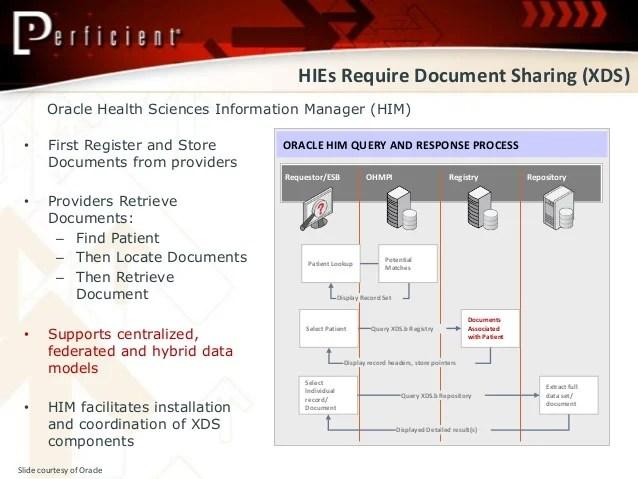 Aco Hie Analytics Enabling Population Health Management